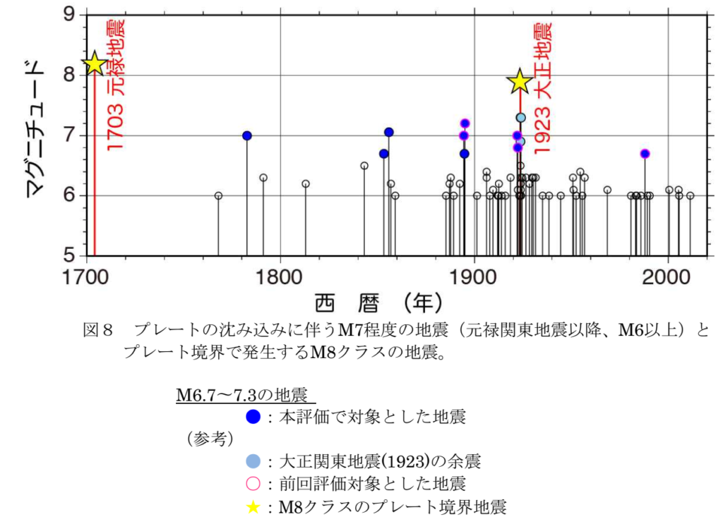 地震経過図